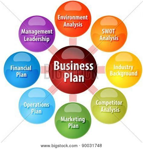 7 Steps to a Perfectly Written Business Plan - Entrepreneur